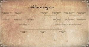 Millers Family Tree (Saints Row) by TheAjsAx