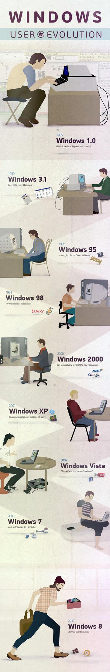 Windows User Evolution by qimoo