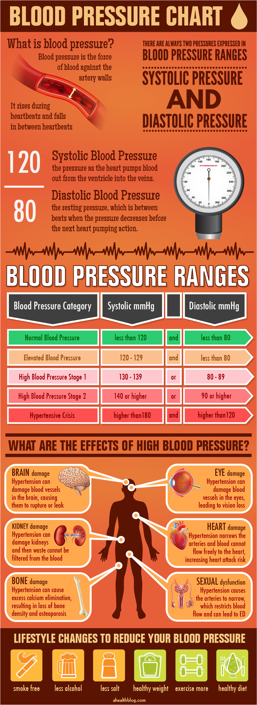 Blood Pressure Chart by ahealthblog on DeviantArt
