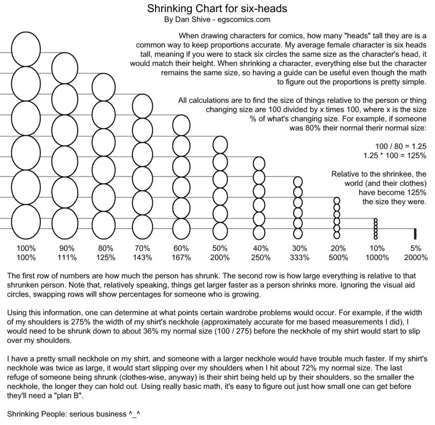 Shrinking Chart