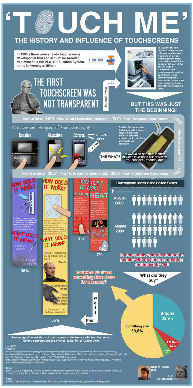 Touchscreen Infographic