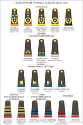 Royal Saerine Army rank system