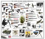 The Guns of John Browning