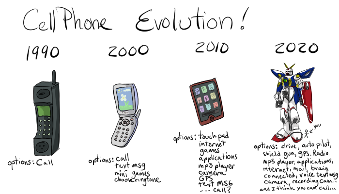 the evolution of telecommunications throughout the years The process of human communication has evolved over the years, with many path-breaking inventions and discoveries heralding revolutions or a lift from one level to another.