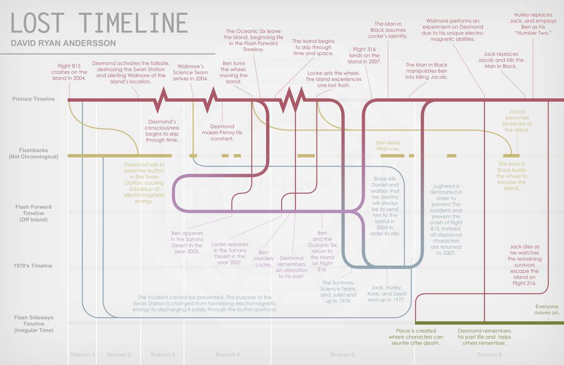Lost Timeline Infographic by anderssondavid1 on DeviantArt