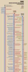 Fringe Timeline Infographic by anderssondavid1