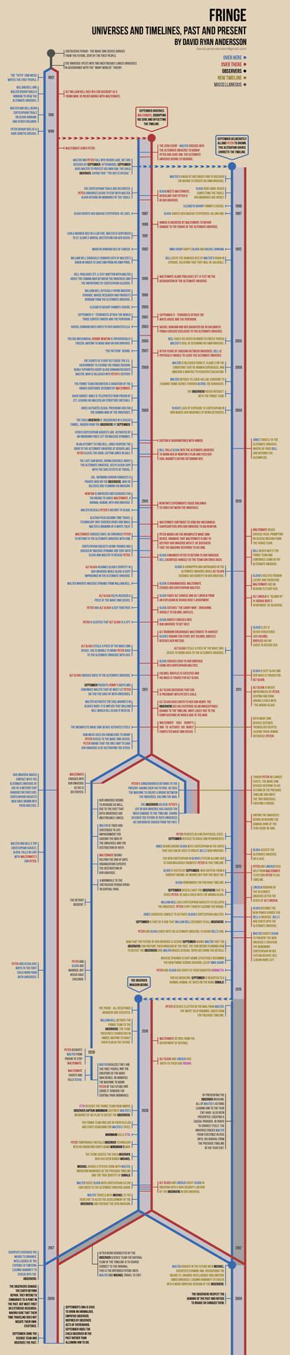 Fringe Timeline Infographic
