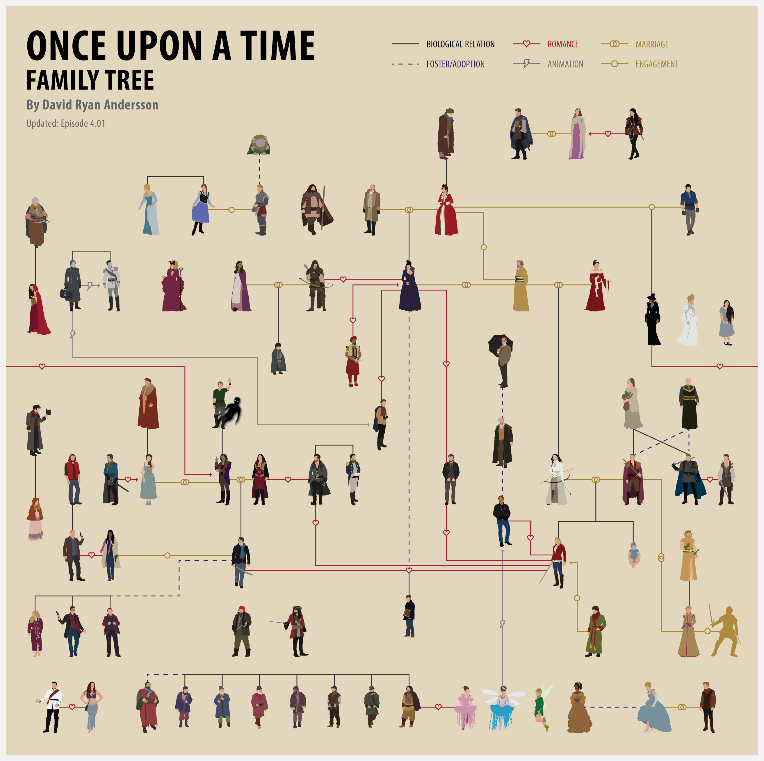 Once Upon A Time Family Tree By Anderssondavid1 On