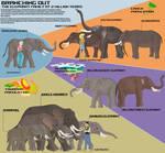 Elephantland - The elephants after 2 million years