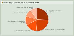 deviantART: Pie Chart Polls