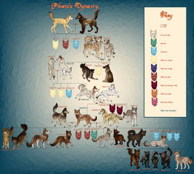 Wolf Quest Family Tree: Phoenix Dynasty