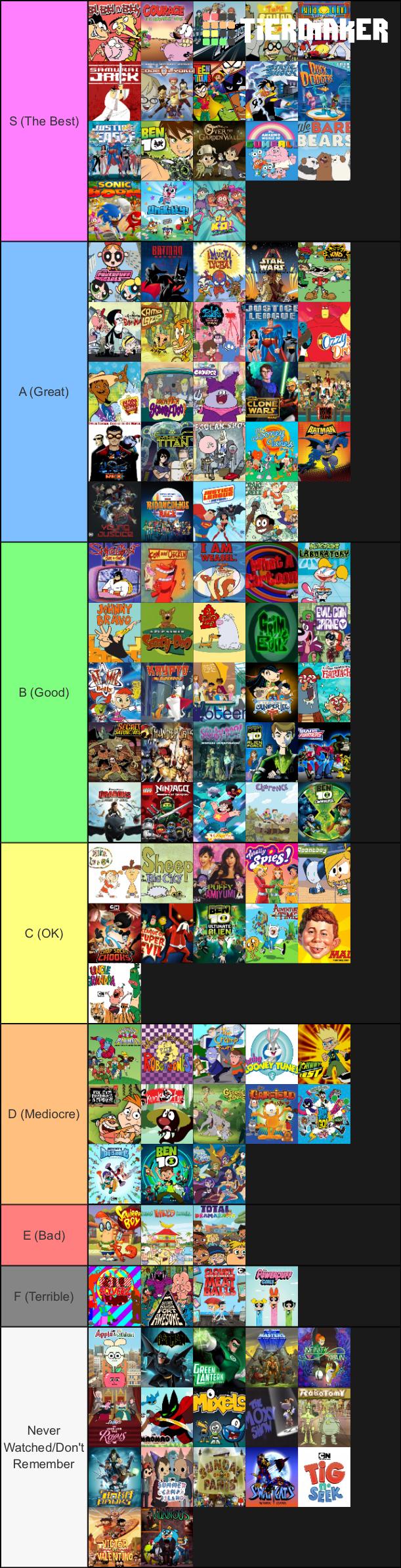 My Cartoon Network Shows Tier List By Firemaster92 On Deviantart