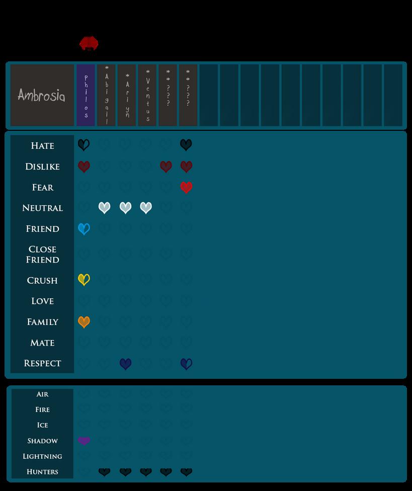 EBC: Ambrosia's Heart Chart by PancakeShiners