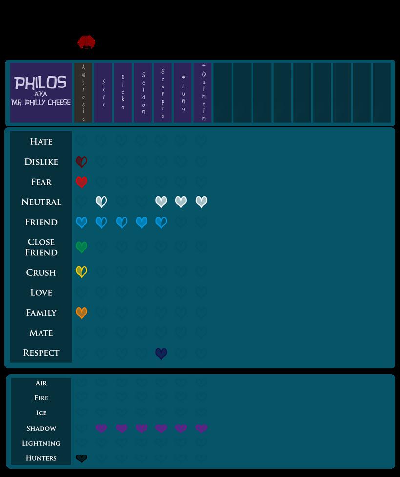 EBC: Philos' Heart Chart by PancakeShiners