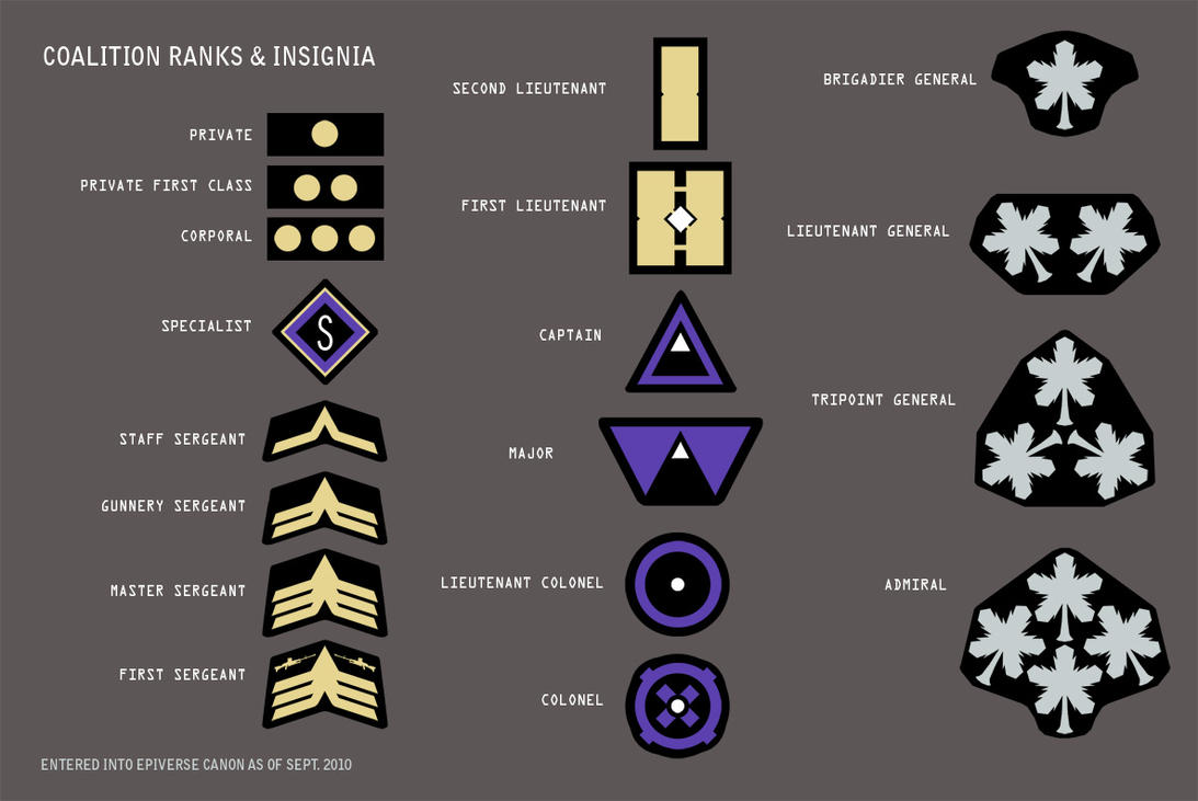 Coalition Ranks and Insignia by Pyrosity