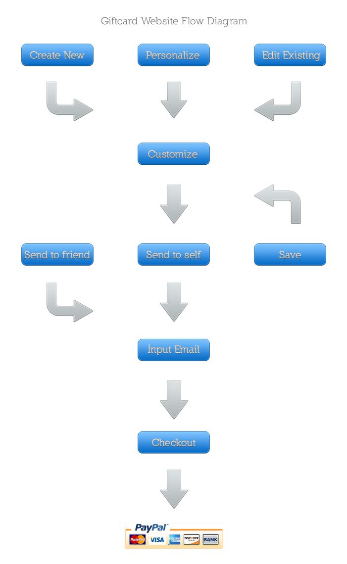 Giftcard Website Flow Diagram By Jeeves707 On Deviantart