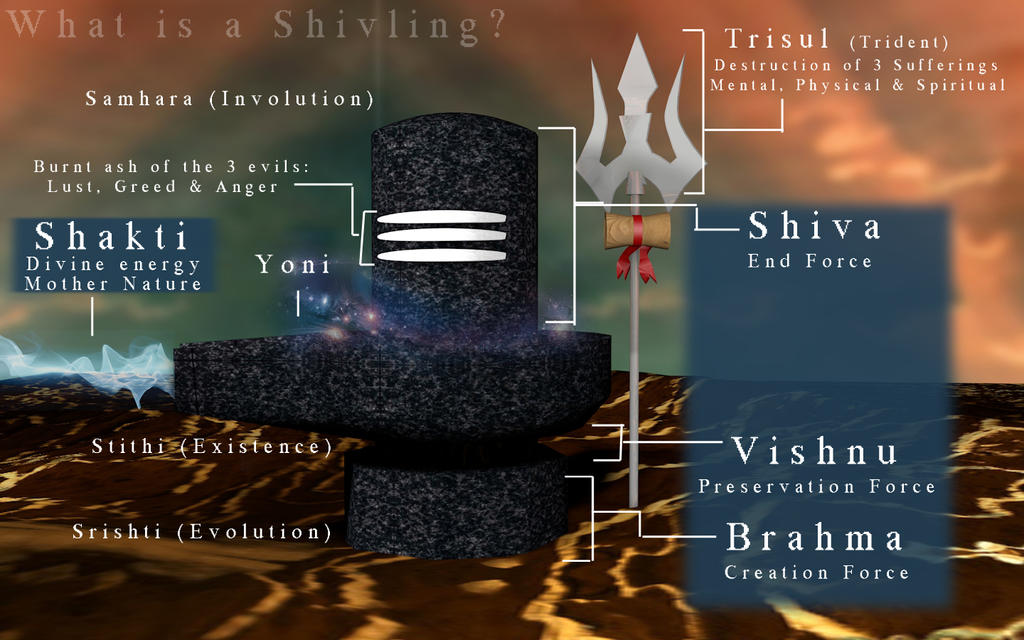 Creation Destruction 2013 Core Radio: What Is A Shivling? By Saie2358 On DeviantArt