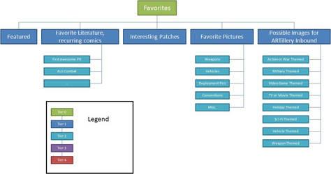FOB Equestria Favorites Hierarchy by Saunter-Hoof