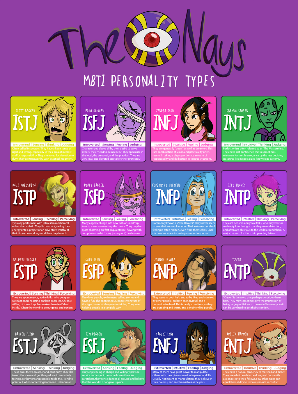 The Nays Personality Types by Speedvore on DeviantArt