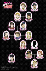 Joestar Family Tree - FMA style version