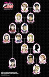 Joestar Family Tree - FMA style version
