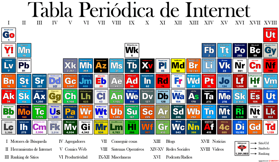 Tabla Periodica De Internet By 31d0l0n