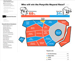 Ponyville Mayoral Race Projections by PixelKitties