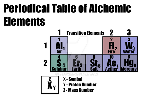 Periodic table of alchemy by faduki on deviantart periodic table of alchemy by faduki urtaz Image collections