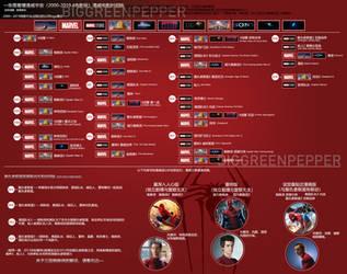 Marvel universe (movie version) by biggreenpepper