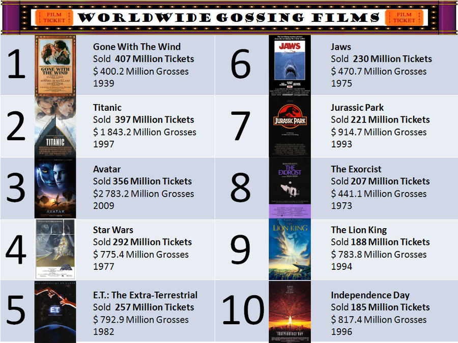 The highest grossing films by 2001odyssey