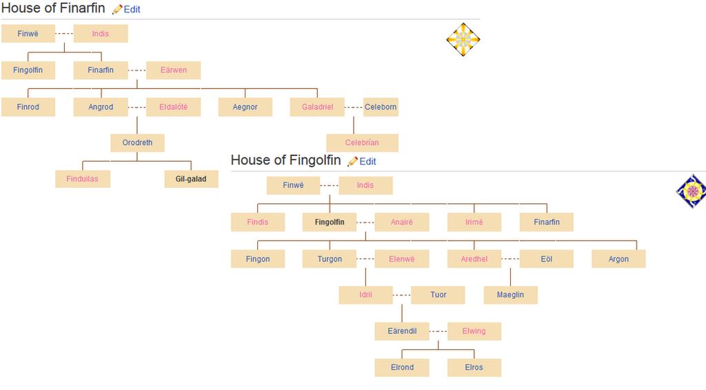 Family Tree Lotr Related By Erosaf On Deviantart