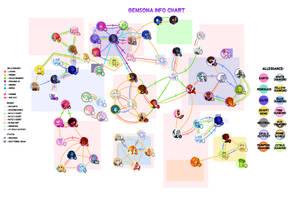 gemsona info chart (28/2) by lymerikk