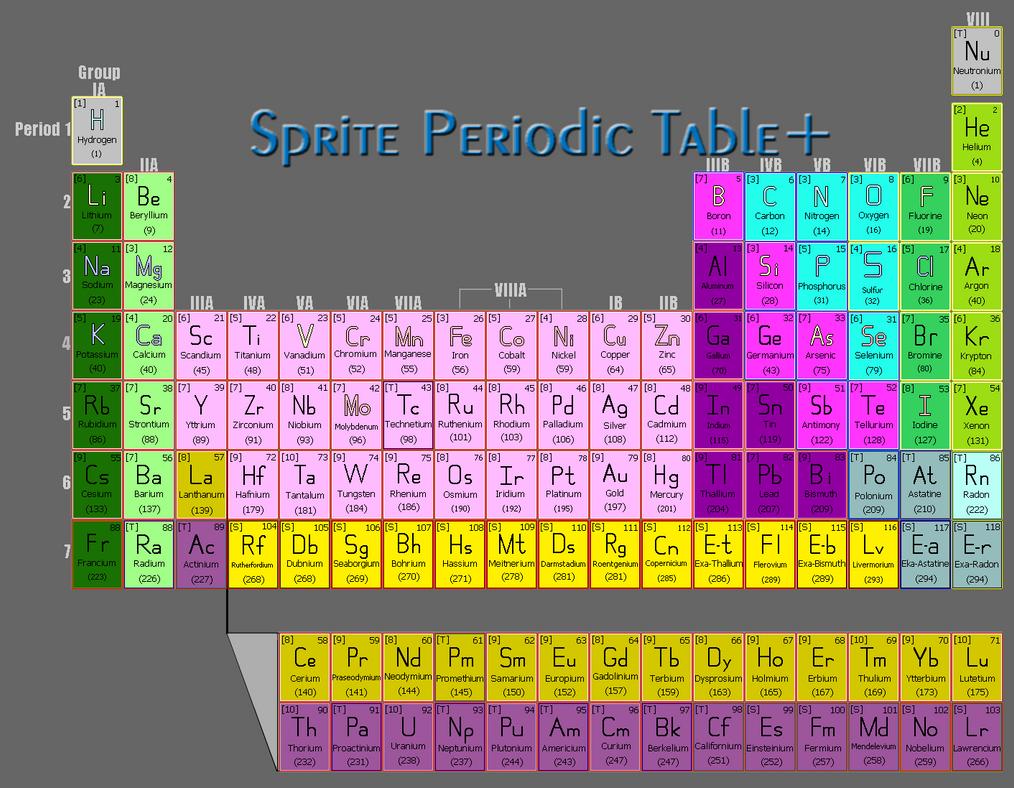 Sprite periodic table by yumonstudios on deviantart sprite periodic table by yumonstudios gamestrikefo Choice Image