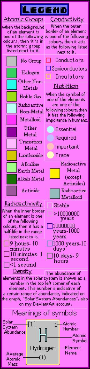 Sprite Periodic Table Legend by YumonStudios