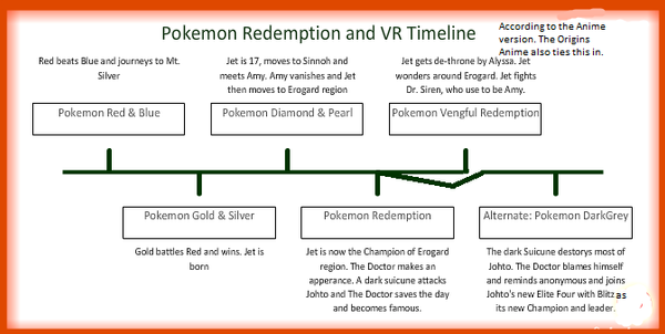 Pokemon Redemption And VR Anime Timeline By SyntheticShark