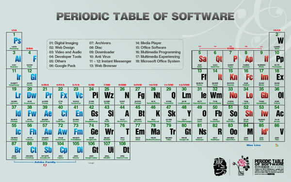Periodic table of software by eastjoy on deviantart periodic table of software by eastjoy urtaz Images