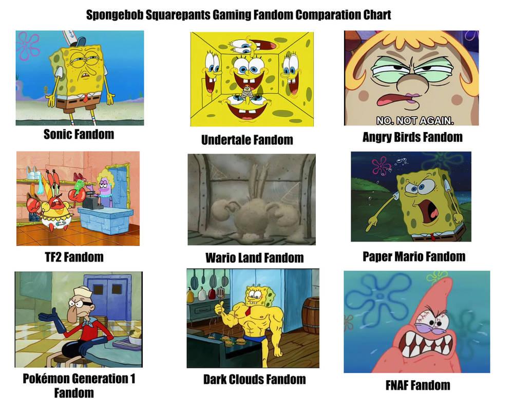 Spongebob gaming fandom comparation meme by wariowules09
