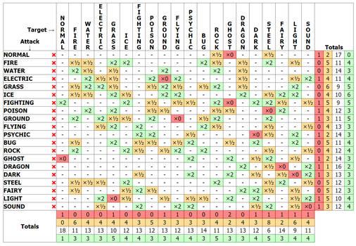 Generation [S] Type Chart
