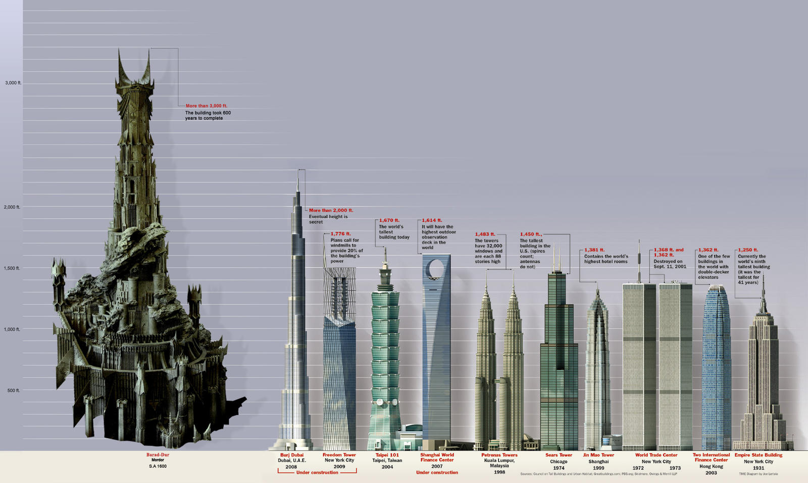 The Tower Of Barad Dur Height Compared To Buildings Of Earth Lotr