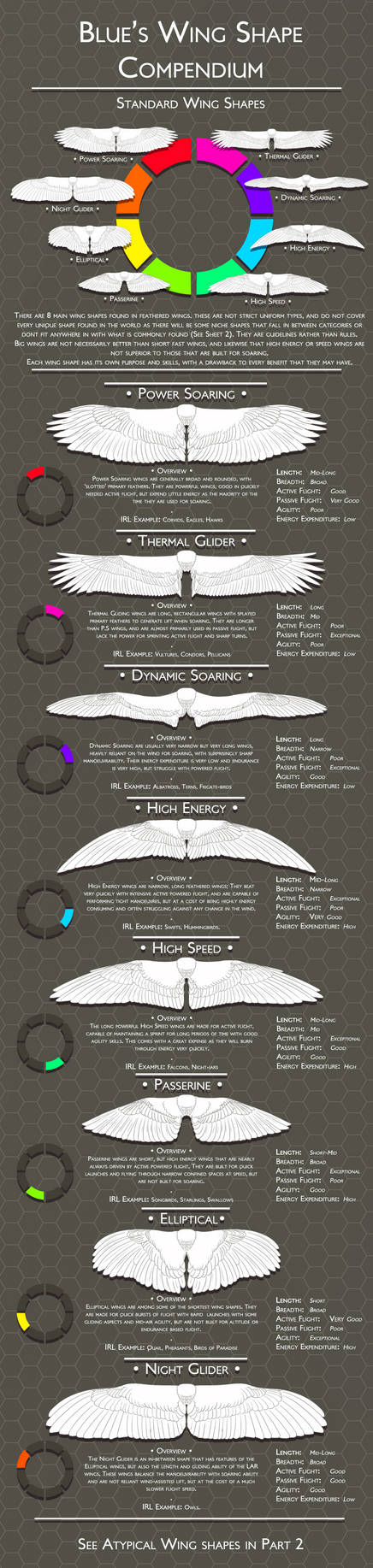 Wing Compendium: Standard Wing Shapes