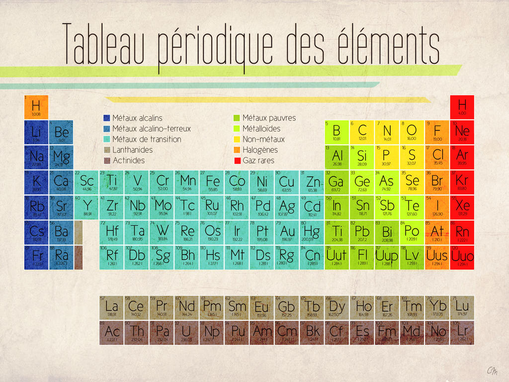 Poster tableau periodique by walyco on deviantart for U tableau periodique