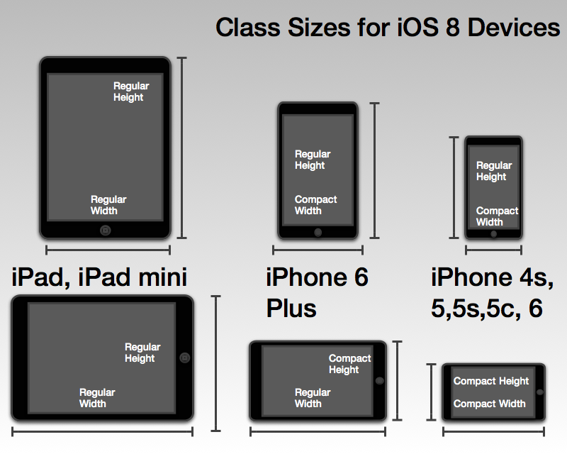 Class Sizes For Ios 8 Devices by StevenLipton