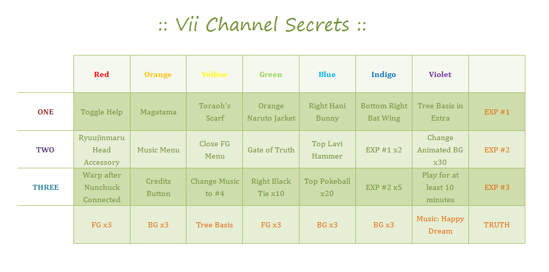 :: Vii Channel Secrets :: by vinnick