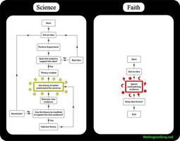 science vs faith by lisa-im-laerm