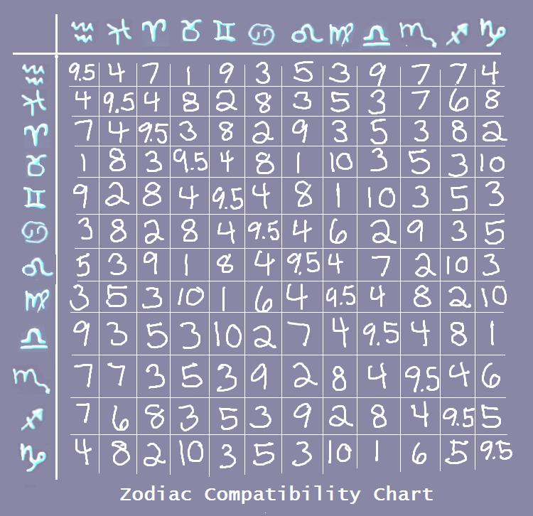 Zodiac Signs Love Healthy Chart Sense Of Numerology