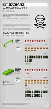 Infographics: DIY Skateparks in Hungary 1/3