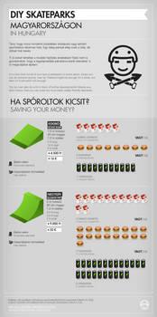 Infographics: DIY Skateparks in Hungary 2/3