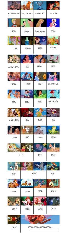 Disney Movie Timeline