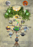 Yggdrasil: The tree of life and the 9 worlds (P1)