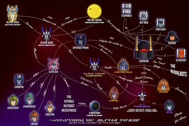 The History of Alpha Trion by Trecathlus
